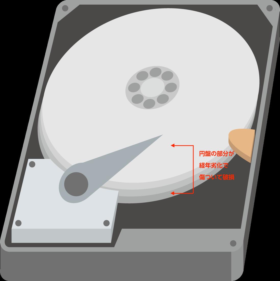 ハードディスクの経年劣化