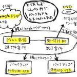 デザインデータのバックアップ方法 〜その2〜