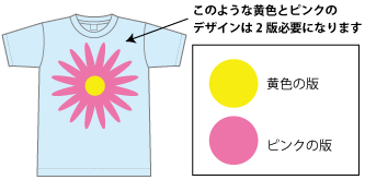 Tシャツプリント版代のしくみ