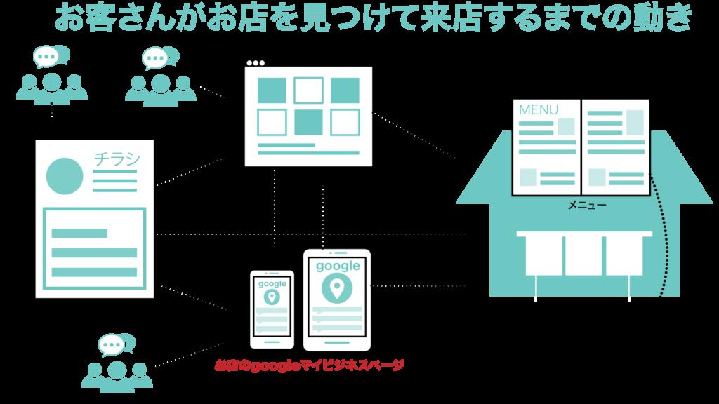 販促物とgoogleマイビジネスとお客様の循環